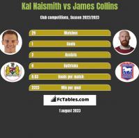 Kal Naismith vs James Collins h2h player stats