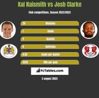 Kal Naismith vs Josh Clarke h2h player stats