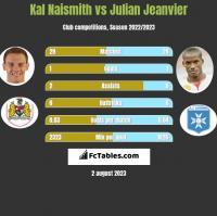 Kal Naismith vs Julian Jeanvier h2h player stats