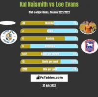 Kal Naismith vs Lee Evans h2h player stats