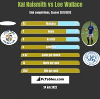 Kal Naismith vs Lee Wallace h2h player stats