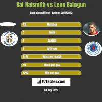 Kal Naismith vs Leon Balogun h2h player stats