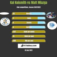 Kal Naismith vs Matt Miazga h2h player stats