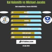 Kal Naismith vs Michael Jacobs h2h player stats