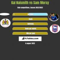 Kal Naismith vs Sam Morsy h2h player stats