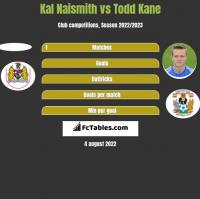 Kal Naismith vs Todd Kane h2h player stats