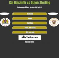 Kal Naismith vs Dujon Sterling h2h player stats