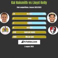 Kal Naismith vs Lloyd Kelly h2h player stats