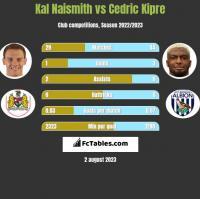 Kal Naismith vs Cedric Kipre h2h player stats