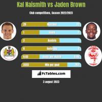 Kal Naismith vs Jaden Brown h2h player stats