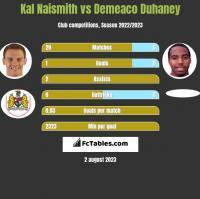 Kal Naismith vs Demeaco Duhaney h2h player stats