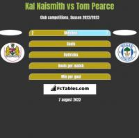 Kal Naismith vs Tom Pearce h2h player stats