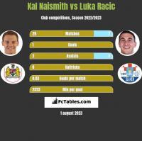 Kal Naismith vs Luka Racic h2h player stats