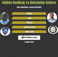 Kalidou Koulibaly vs Aleksandar Kolarov h2h player stats