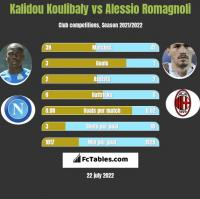 Kalidou Koulibaly vs Alessio Romagnoli h2h player stats