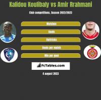 Kalidou Koulibaly vs Amir Rrahmani h2h player stats