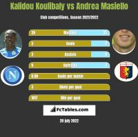 Kalidou Koulibaly vs Andrea Masiello h2h player stats