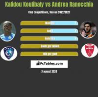 Kalidou Koulibaly vs Andrea Ranocchia h2h player stats