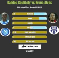 Kalidou Koulibaly vs Bruno Alves h2h player stats