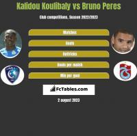 Kalidou Koulibaly vs Bruno Peres h2h player stats