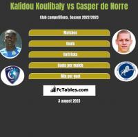 Kalidou Koulibaly vs Casper de Norre h2h player stats