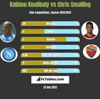 Kalidou Koulibaly vs Chris Smalling h2h player stats