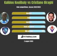 Kalidou Koulibaly vs Cristiano Biraghi h2h player stats