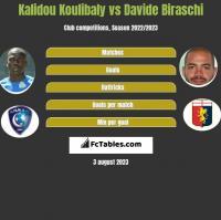 Kalidou Koulibaly vs Davide Biraschi h2h player stats