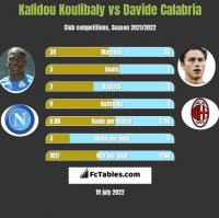 Kalidou Koulibaly vs Davide Calabria h2h player stats