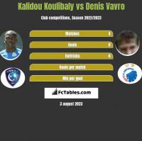 Kalidou Koulibaly vs Denis Vavro h2h player stats