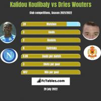 Kalidou Koulibaly vs Dries Wouters h2h player stats