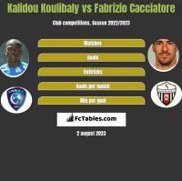 Kalidou Koulibaly vs Fabrizio Cacciatore h2h player stats