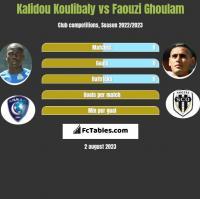 Kalidou Koulibaly vs Faouzi Ghoulam h2h player stats