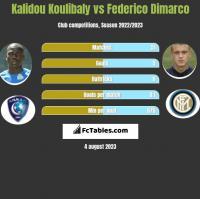 Kalidou Koulibaly vs Federico Dimarco h2h player stats
