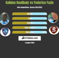 Kalidou Koulibaly vs Federico Fazio h2h player stats