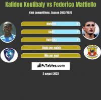 Kalidou Koulibaly vs Federico Mattiello h2h player stats