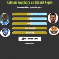 Kalidou Koulibaly vs Gerard Pique h2h player stats