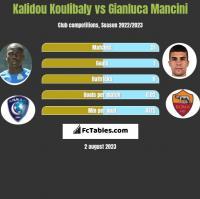 Kalidou Koulibaly vs Gianluca Mancini h2h player stats