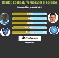 Kalidou Koulibaly vs Giovanni Di Lorenzo h2h player stats