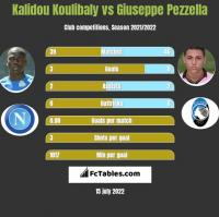 Kalidou Koulibaly vs Giuseppe Pezzella h2h player stats
