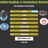 Kalidou Koulibaly vs Konstantinos Manolas h2h player stats