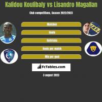 Kalidou Koulibaly vs Lisandro Magallan h2h player stats