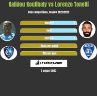 Kalidou Koulibaly vs Lorenzo Tonelli h2h player stats