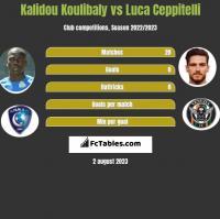 Kalidou Koulibaly vs Luca Ceppitelli h2h player stats