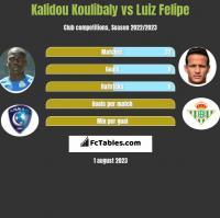Kalidou Koulibaly vs Luiz Felipe h2h player stats