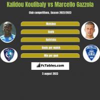Kalidou Koulibaly vs Marcello Gazzola h2h player stats