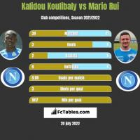 Kalidou Koulibaly vs Mario Rui h2h player stats