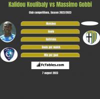 Kalidou Koulibaly vs Massimo Gobbi h2h player stats