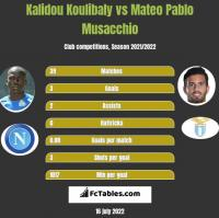 Kalidou Koulibaly vs Mateo Pablo Musacchio h2h player stats