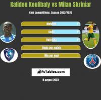 Kalidou Koulibaly vs Milan Skriniar h2h player stats